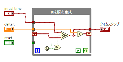 wavegen-t0-generator.png