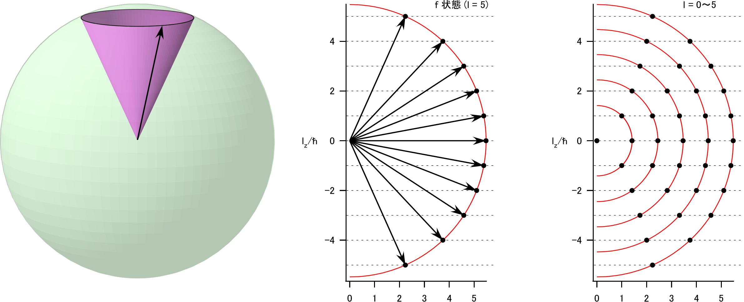 spherical-harmonics-angular-momentum.png