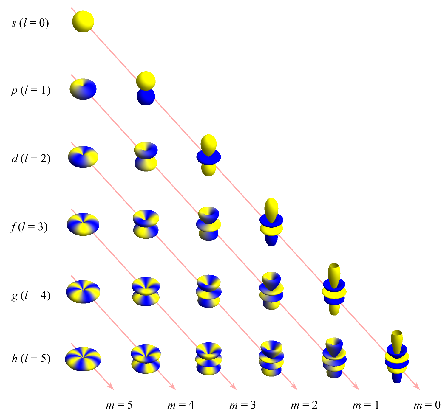 spherical-harmonics-y1.png