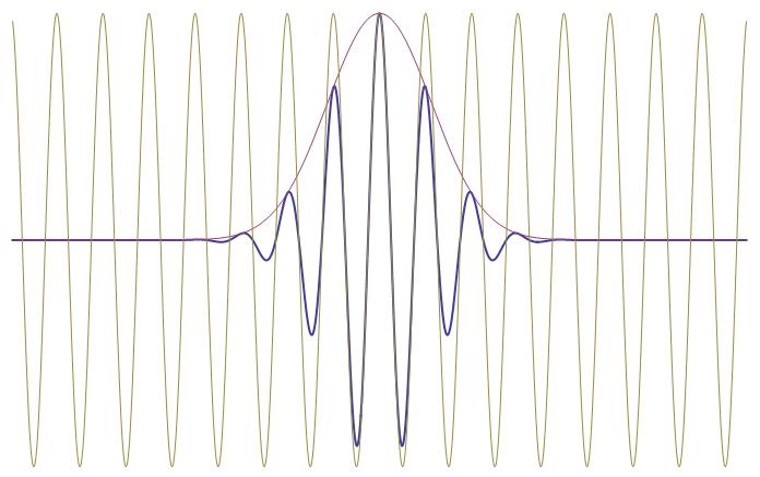 wave-packet-shape.png