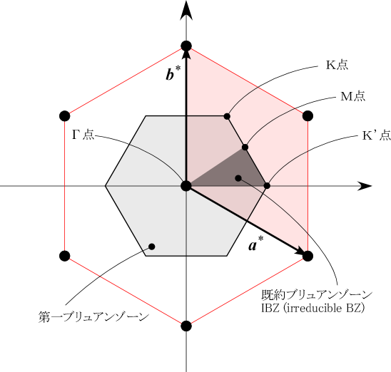 triangular-brillouin-zone.png