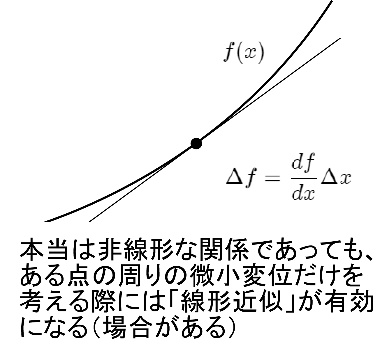 linear_approximation.png