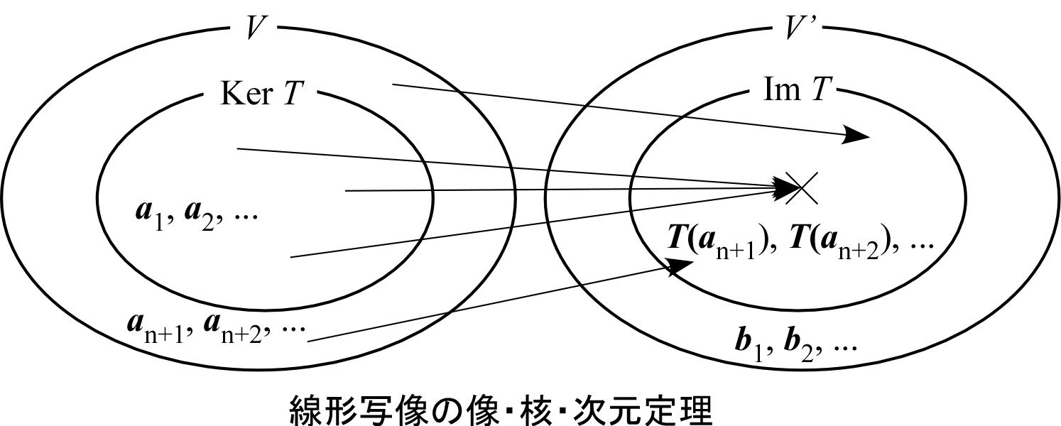 次元定理.png