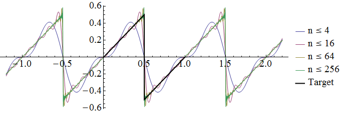 sinusoidal-expansion.png