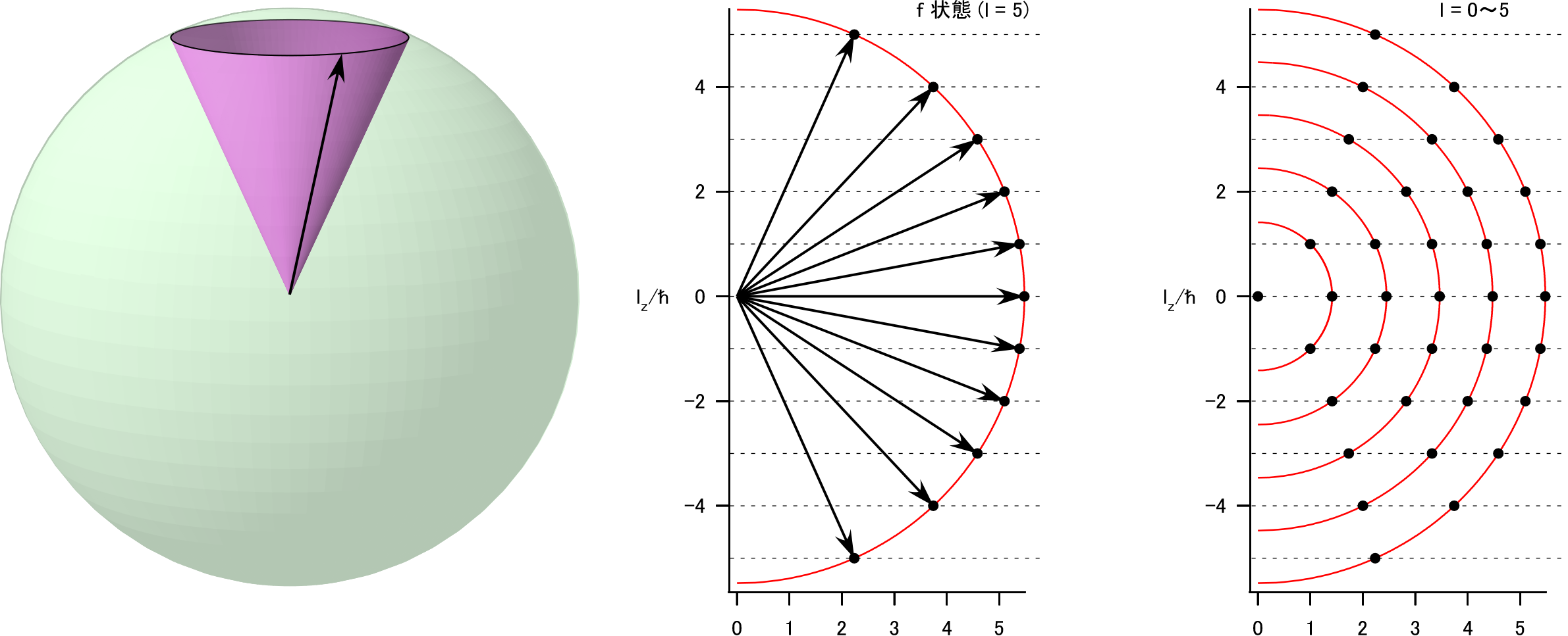 spherical-harmonics-angular-momentum.png